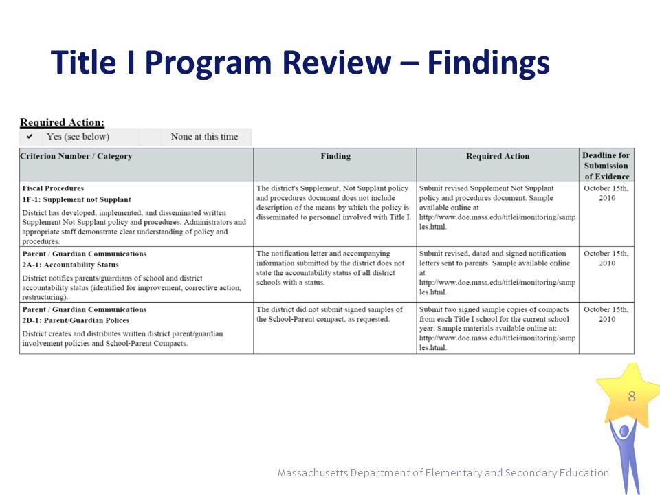 Title I Program Review – Findings 8 Massachusetts Department of Elementary and Secondary Education