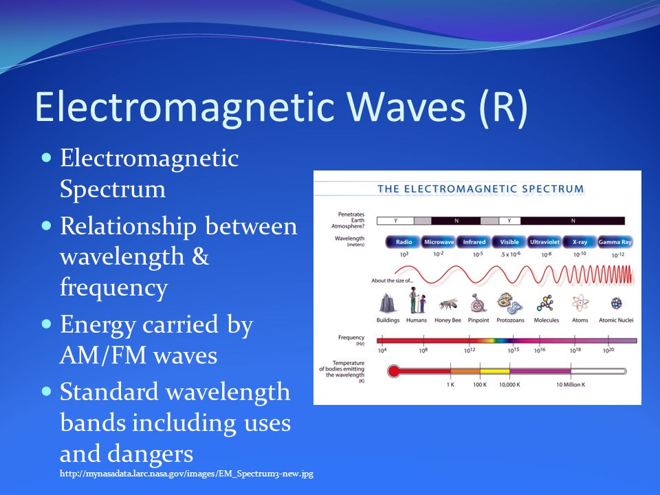 Electromagnetic Waves (R) Electromagnetic Spectrum Relationship between wavelength & frequency Energy carried by AM/FM waves Standard wavelength bands including uses and dangers http://mynasadata.larc.nasa.gov/images/EM_Spectrum3-new.jpg