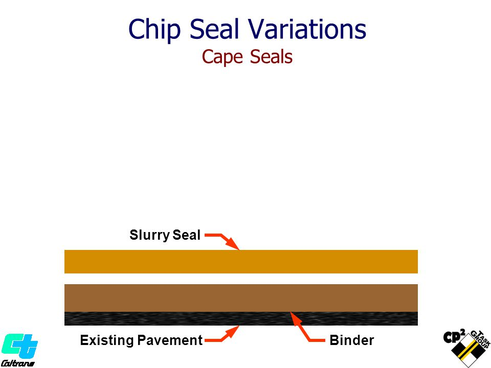 Chip Seal Variations Cape Seals Existing Pavement Pneumatic- Tired Roller Binder Slurry Seal Brooming