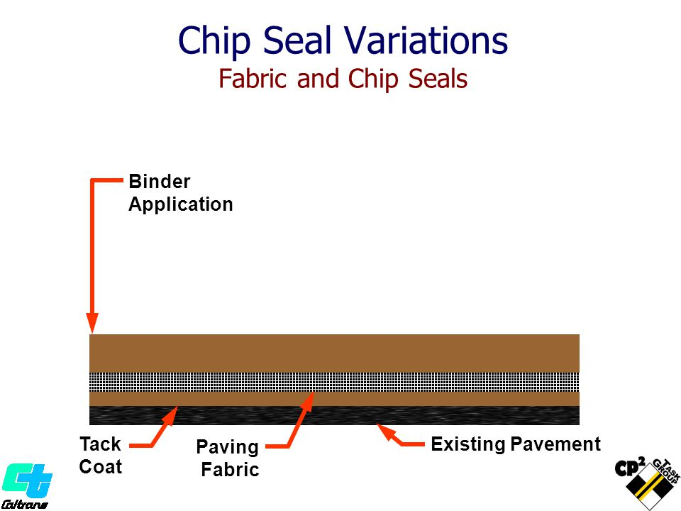 Chip Seal Variations Fabric and Chip Seals Existing Pavement Tack Coat Paving Fabric Binder Application Pneumatic- Tired Roller