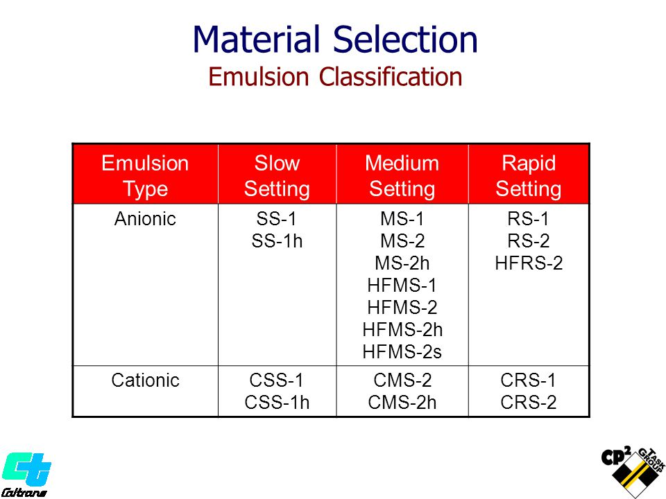 Emulsion Type Slow Setting Medium Setting Rapid Setting AnionicSS-1 SS-1h MS-1 MS-2 MS-2h HFMS-1 HFMS-2 HFMS-2h HFMS-2s RS-1 RS-2 HFRS-2 CationicCSS-1