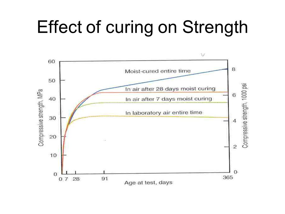 Effect of curing on Strength