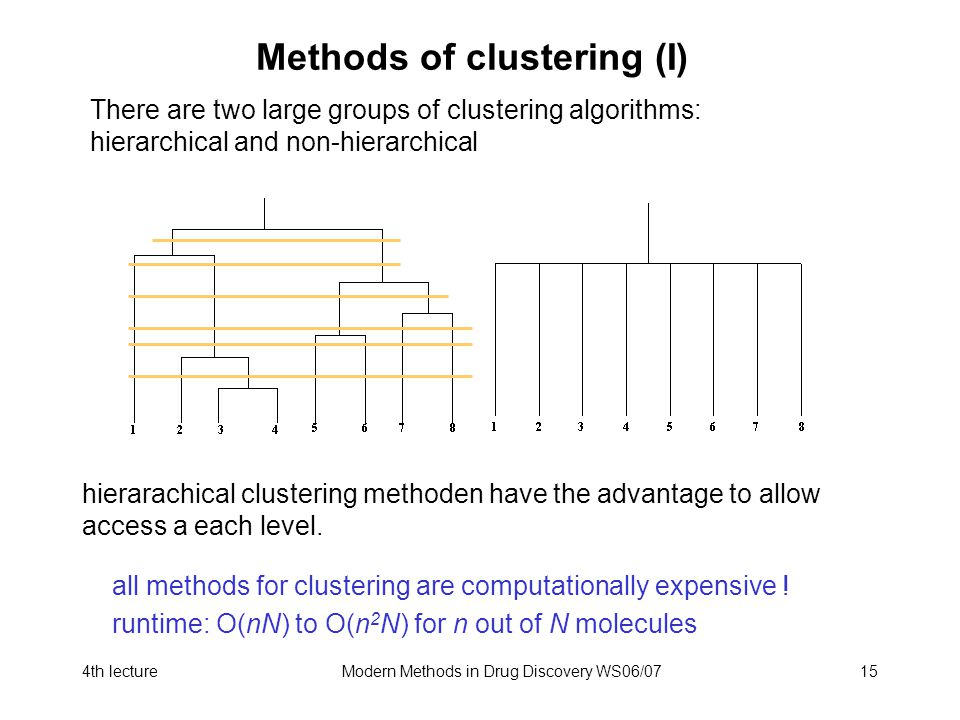4th lectureModern Methods in Drug Discovery WS06/0715 Methods of clustering (I) There are two large groups of clustering algorithms: hierarchical and non-hierarchical hierarachical clustering methoden have the advantage to allow access a each level.