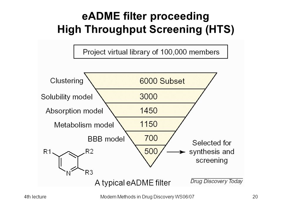 4th lectureModern Methods in Drug Discovery WS06/0720 eADME filter proceeding High Throughput Screening (HTS) A typical eADME filter