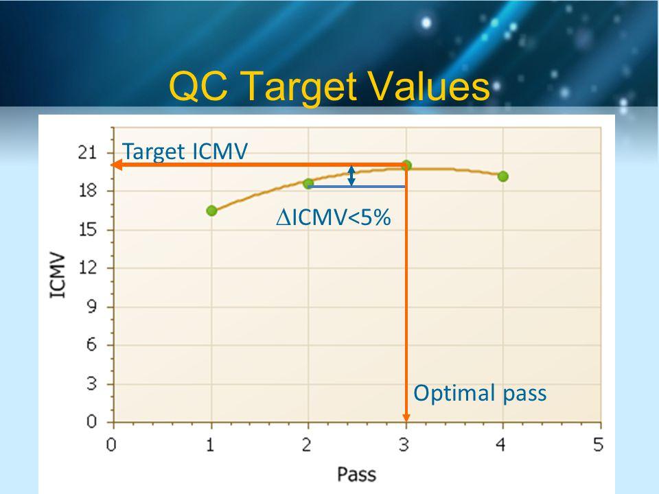 QC Target Values Optimal pass Target ICMV  ICMV<5%