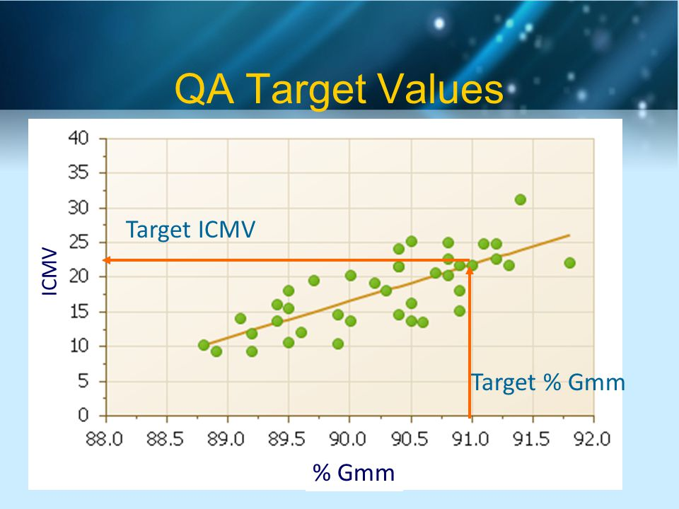 QA Target Values ICMV Target ICMV Target % Gmm % Gmm