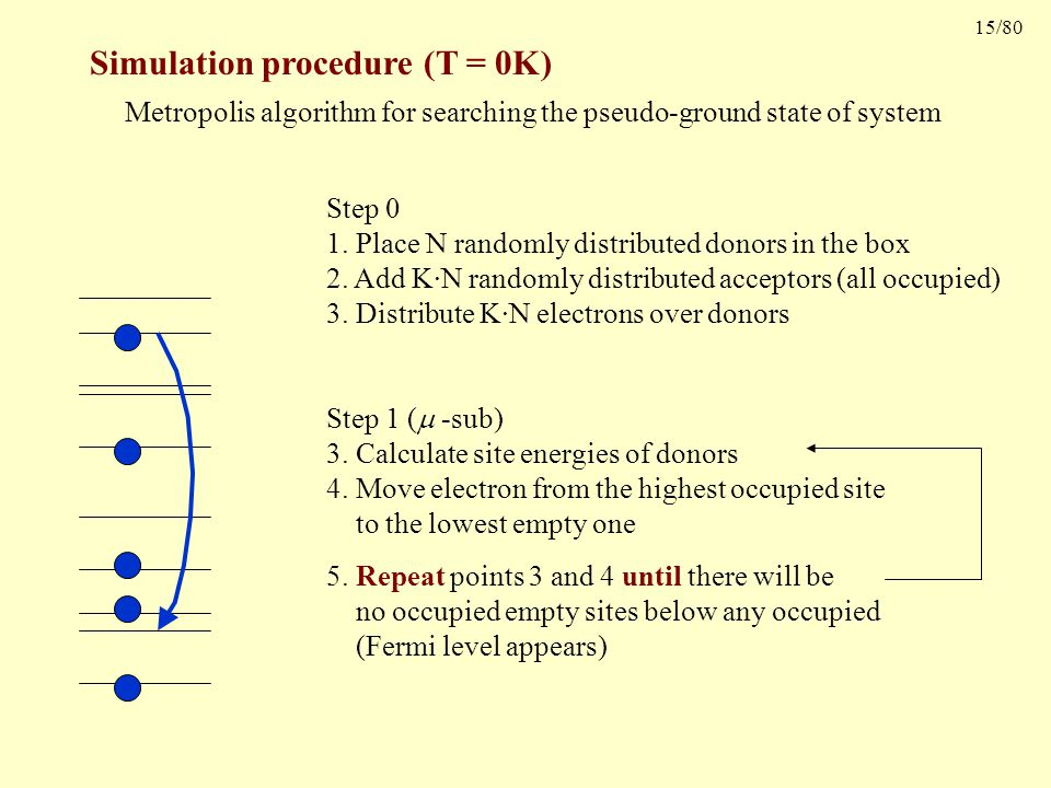 15/80 Simulation procedure (T = 0K) Metropolis algorithm for searching the pseudo-ground state of system Step 0 1.