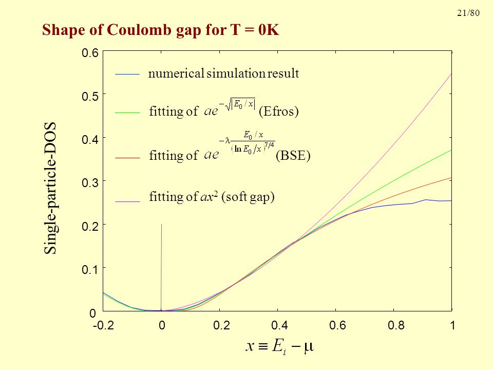 21/80 Shape of Coulomb gap for T = 0K 0 0.1 0.2 0.3 0.4 0.5 0.6 -0.2 0 0.2 0.4 0.6 0.8 1 numerical simulation result fitting of ax 2 (soft gap) fitting of (Efros) fitting of (BSE) Single-particle-DOS