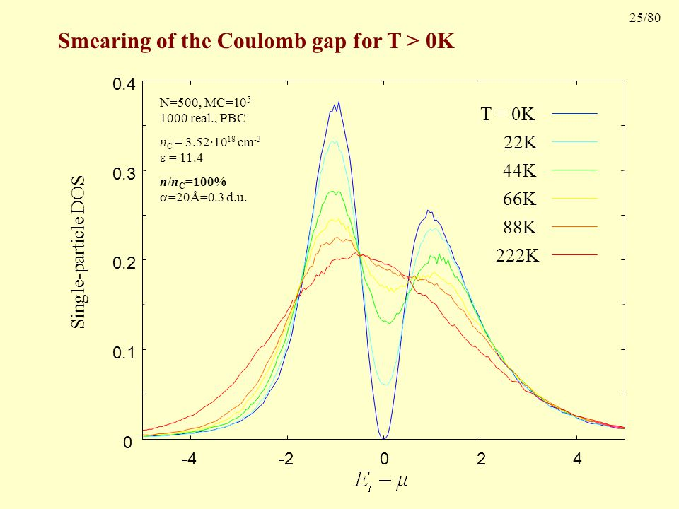 25/80 Smearing of the Coulomb gap for T > 0K Single-particle DOS T = 0K 22K 44K 66K 88K 222K 0 0.1 0.2 0.3 0.4 -4-2 0 2 4 N=500, MC=10 5 1000 real., PBC n C = 3.52·10 18 cm -3  = 11.4 n/n C =100%  =20Å=0.3 d.u.