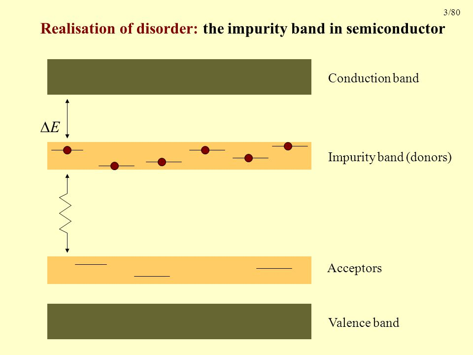 3/80 Realisation of disorder: the impurity band in semiconductor Conduction band Impurity band (donors) EE Valence band Acceptors