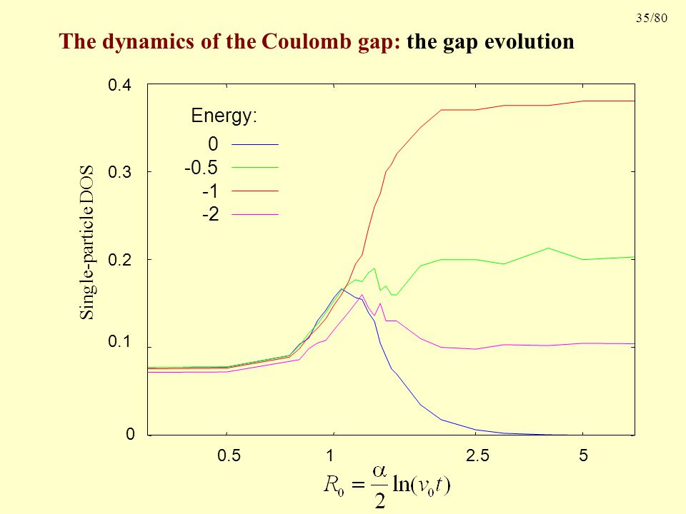 35/80 The dynamics of the Coulomb gap: the gap evolution Single-particle DOS 0 0.1 0.2 0.3 0.4 5 2.51 0.5 Energy: 0 -0.5 -2