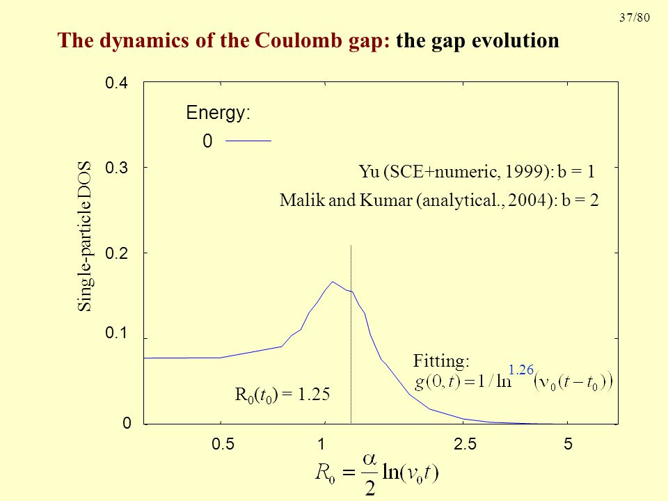 37/80 The dynamics of the Coulomb gap: the gap evolution Single-particle DOS 0 0.1 0.2 0.3 0.4 5 2.51 0.5 Energy: 0 R 0 (t 0 ) = 1.25 Fitting: 1.26 Yu (SCE+numeric, 1999): b = 1 Malik and Kumar (analytical., 2004): b = 2