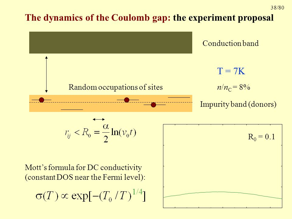 38/80 The dynamics of the Coulomb gap: the experiment proposal Conduction band Impurity band (donors) T = 300K R 0 = 0.1 1/4 Mott's formula for DC conductivity (constant DOS near the Fermi level): Random occupations of sites T = 7K n/n C = 8%
