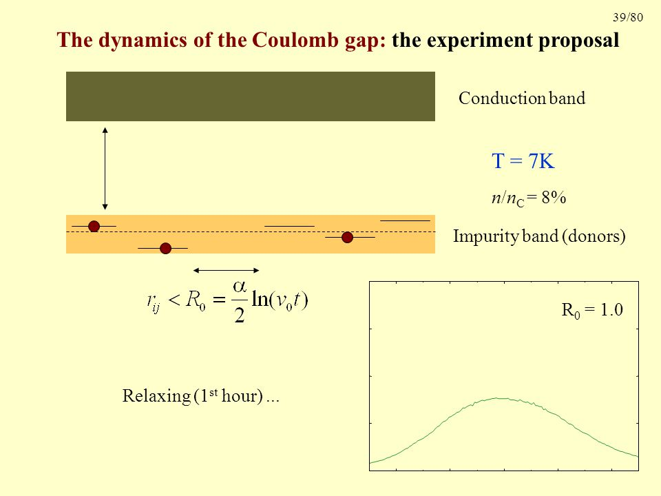 39/80 The dynamics of the Coulomb gap: the experiment proposal Conduction band Impurity band (donors) R 0 = 1.0 Relaxing (1 st hour)...