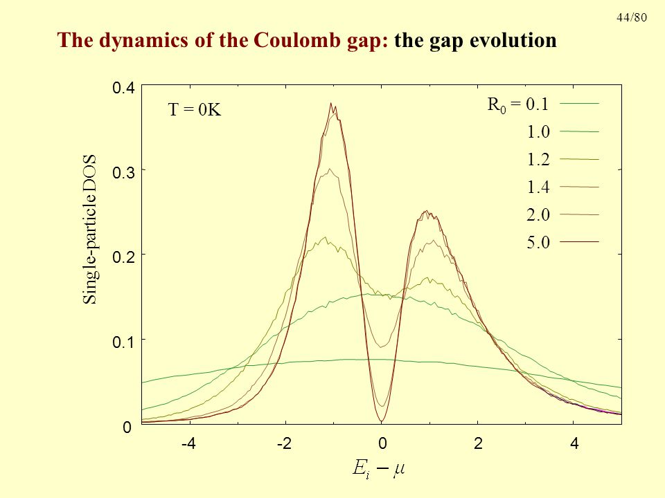 44/80 The dynamics of the Coulomb gap: the gap evolution Single-particle DOS 0 0.1 0.2 0.3 0.4 -4-2 0 2 4 R 0 = 0.1 1.0 1.2 1.4 2.0 5.0 T = 0K