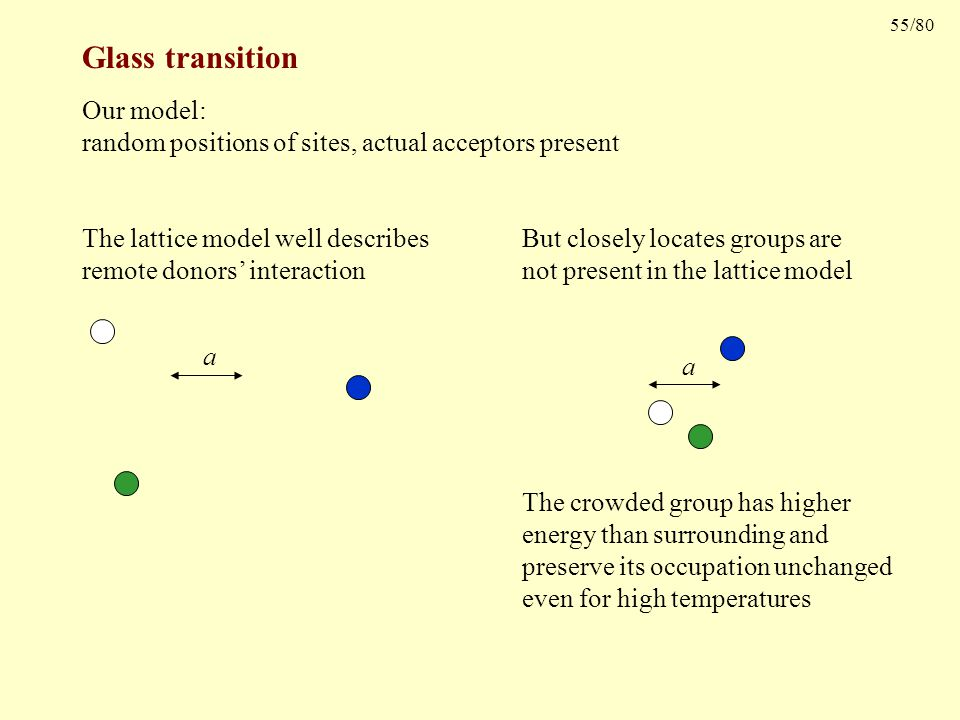 55/80 Glass transition Our model: random positions of sites, actual acceptors present a But closely locates groups are not present in the lattice model The crowded group has higher energy than surrounding and preserve its occupation unchanged even for high temperatures a The lattice model well describes remote donors' interaction