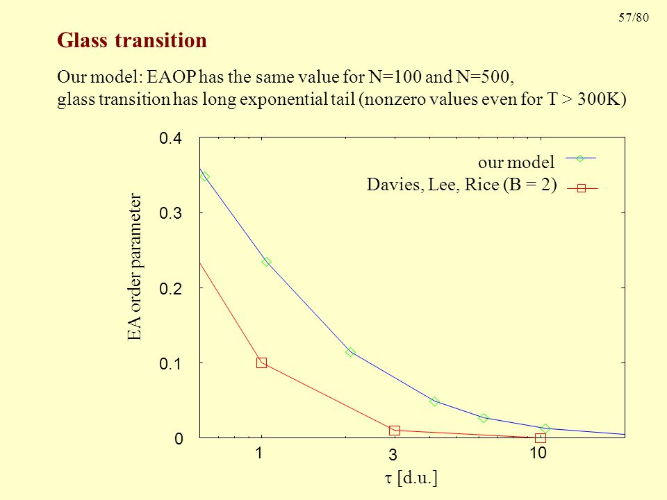 57/80 Glass transition EA order parameter our model Davies, Lee, Rice (B = 2) 0 0.1 0.2 0.3 0.4 1 10  [d.u.] 3 Our model: EAOP has the same value for N=100 and N=500, glass transition has long exponential tail (nonzero values even for T > 300K)