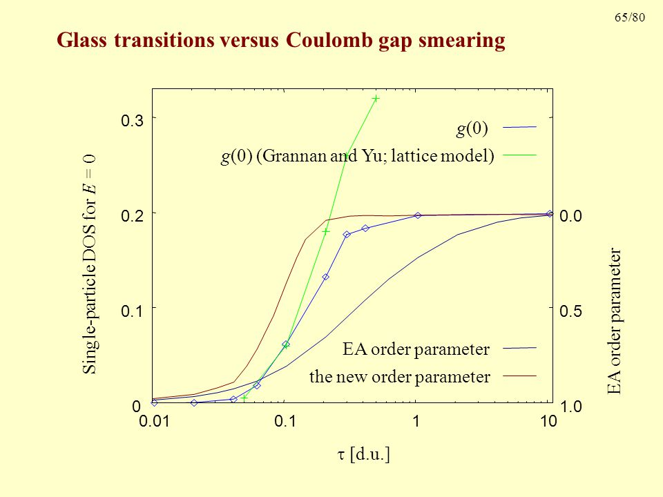65/80 Glass transitions versus Coulomb gap smearing Single-particle DOS for E = 0 0 0.1 0.2 0.3 0.01 0.1 1 10 g(0) g(0) (Grannan and Yu; lattice model) EA order parameter 0.0 0.5 1.0 EA order parameter the new order parameter  [d.u.]