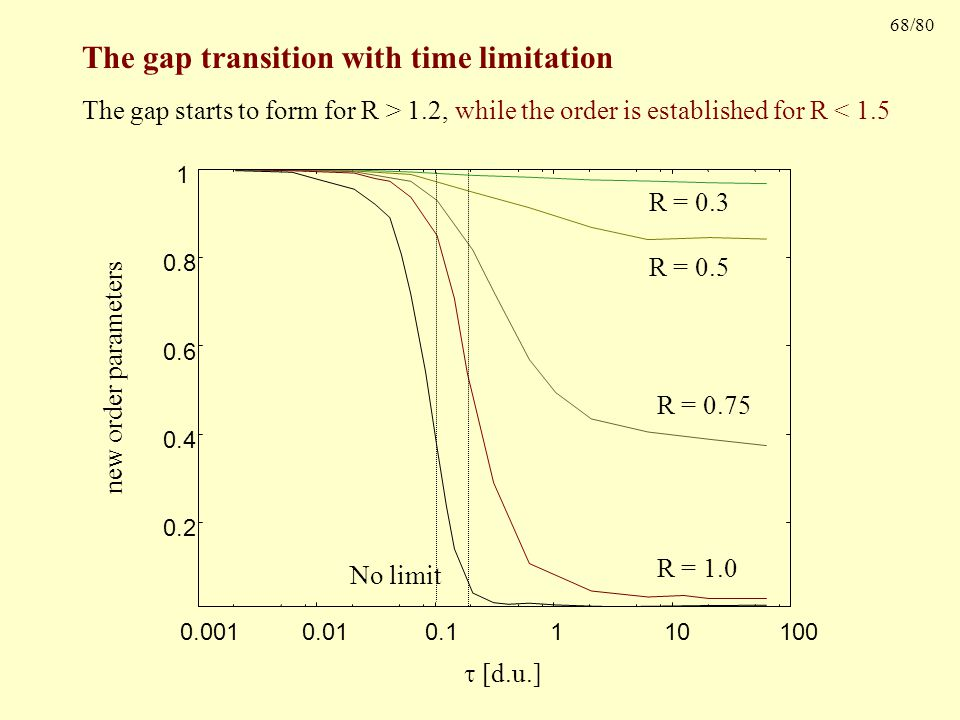 68/80 The gap transition with time limitation new order parameters  [d.u.] The gap starts to form for R > 1.2, while the order is established for R < 1.5 0.2 0.4 0.6 0.8 1 0.001 0.01 0.1 1 10 100 R = 0.3 R = 0.5 R = 0.75 R = 1.0 No limit