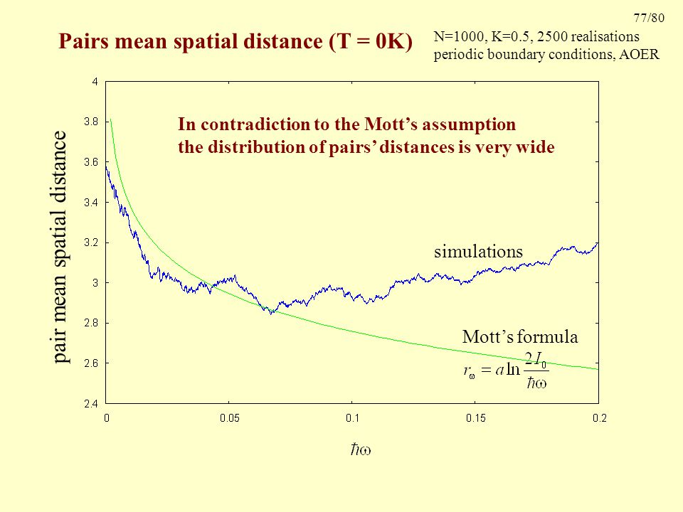 77/80 Pairs mean spatial distance (T = 0K) pair mean spatial distance Mott's formula simulations In contradiction to the Mott's assumption the distribution of pairs' distances is very wide N=1000, K=0.5, 2500 realisations periodic boundary conditions, AOER