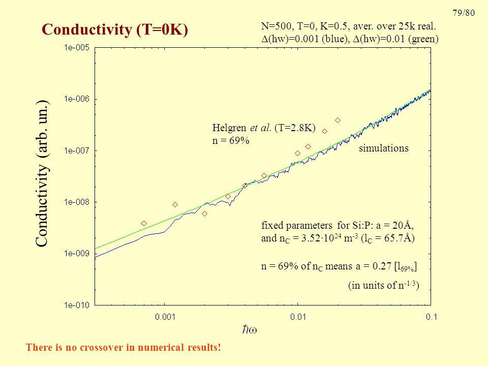 79/80 Conductivity (T=0K) Conductivity (arb. un.) Helgren et al.