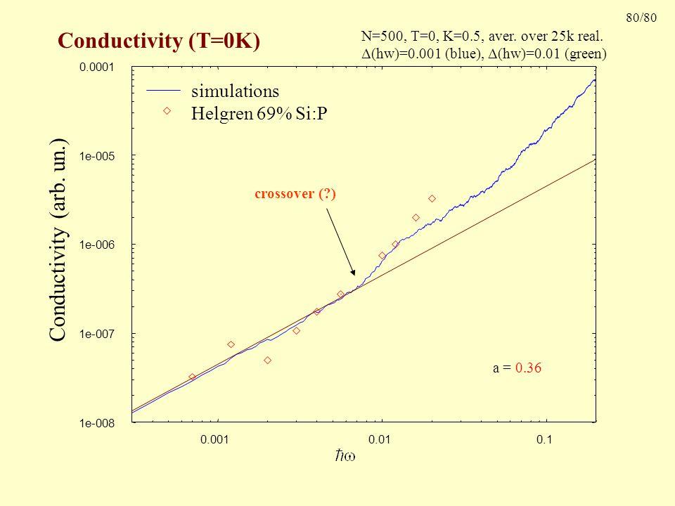 80/80 Conductivity (T=0K) Conductivity (arb. un.) N=500, T=0, K=0.5, aver.