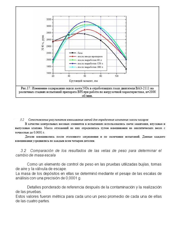 3.2 Comparación de los resultados de las velas de peso para determinar el cambio de masa escala Como un elemento de control de peso en las pruebas utilizadas bujías, tomas de aire y la válvula de escape.