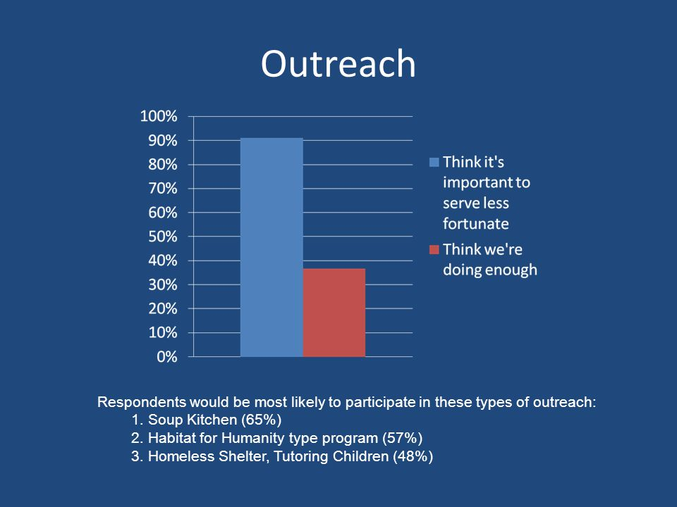 Outreach Respondents would be most likely to participate in these types of outreach: 1.