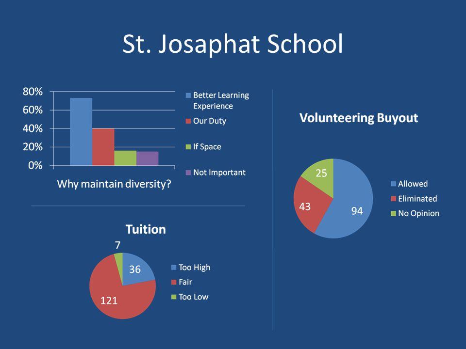 St. Josaphat School
