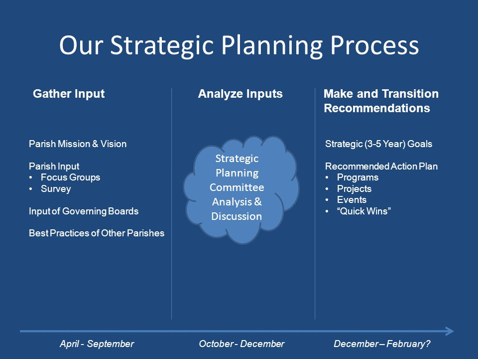 Our Strategic Planning Process Strategic Planning Committee Analysis & Discussion April - SeptemberOctober - DecemberDecember – February.