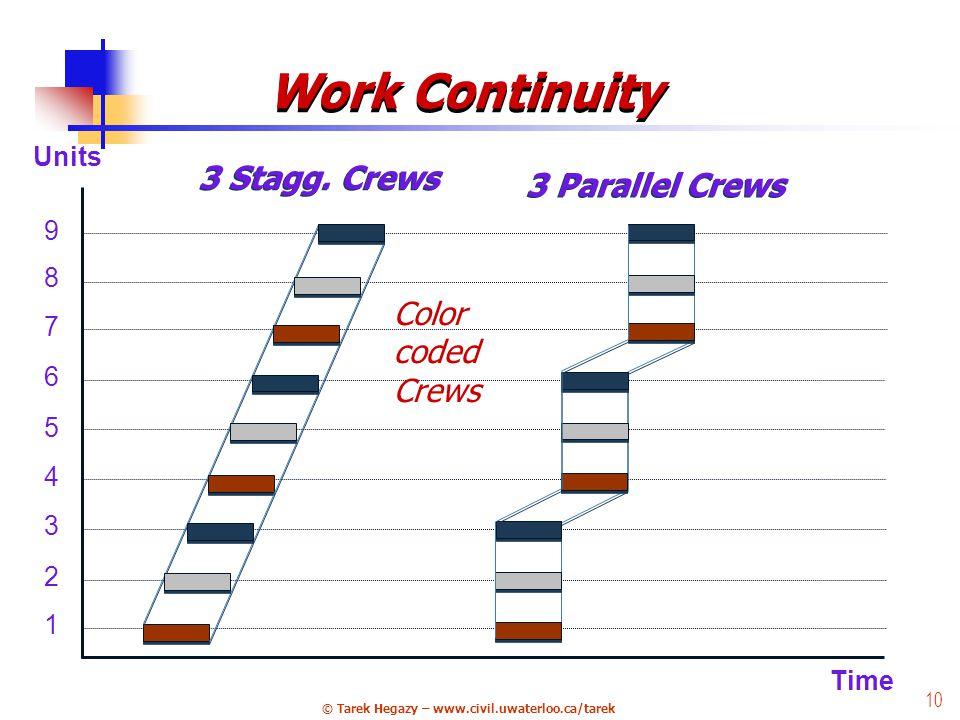 © Tarek Hegazy – www.civil.uwaterloo.ca/tarek 10 Time 1 4 5 3 6 2 9 8 7 Units 3 Parallel Crews 3 Stagg.