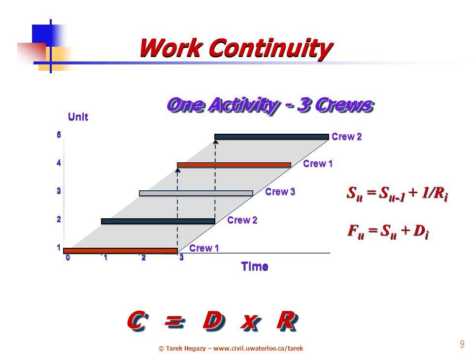 © Tarek Hegazy – www.civil.uwaterloo.ca/tarek 9 C = D x R Crew 2 Crew 1 Crew 3 Crew 2 Crew 1 Unit 5 5 0 0 1 1 2 2 3 3 Time 1 1 2 2 3 3 4 4 S u = S u-1 + 1/R i F u = S u + D i S u = S u-1 + 1/R i F u = S u + D i One Activity - 3 Crews Work Continuity