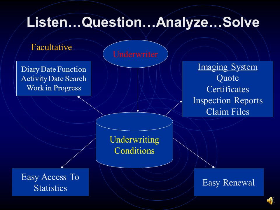Listen…Question…Analyze…Solve Facultative Clearance and Searches Search Engine UnderwriterClaims Examiner Solution Database