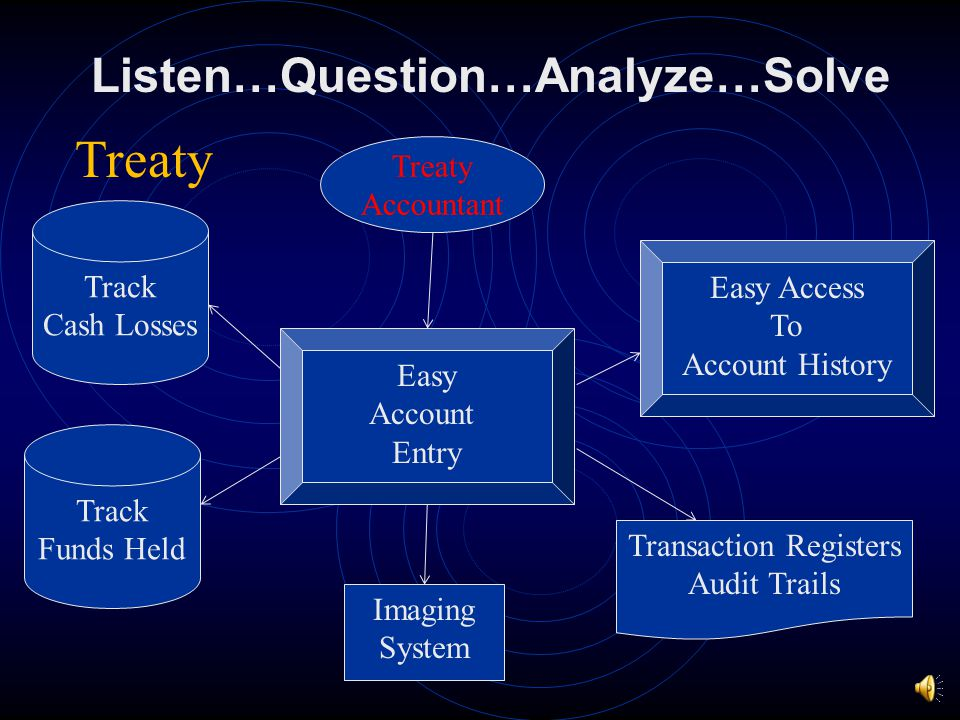 Listen…Question…Analyze…Solve Submission Details Underwriter Treaty Underwriting Conditions On-Line Statistics Triangulation Results And Triangles Tra