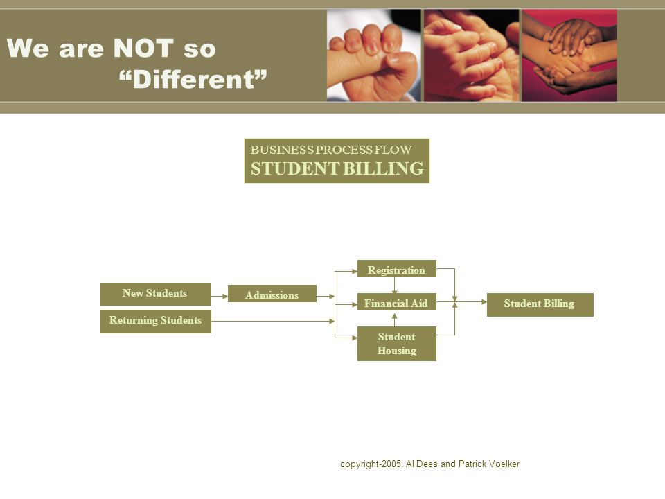 copyright-2005: Al Dees and Patrick Voelker We are NOT so Different Admissions Returning Students Financial Aid Registration Student Housing Student Billing New Students BUSINESS PROCESS FLOW STUDENT BILLING