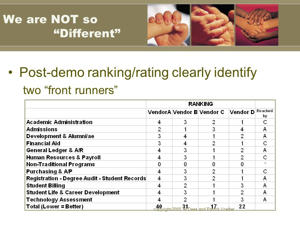 """copyright-2005: Al Dees and Patrick Voelker We are NOT so """"Different"""" Post-demo ranking/rating clearly identify two """"front runners"""""""