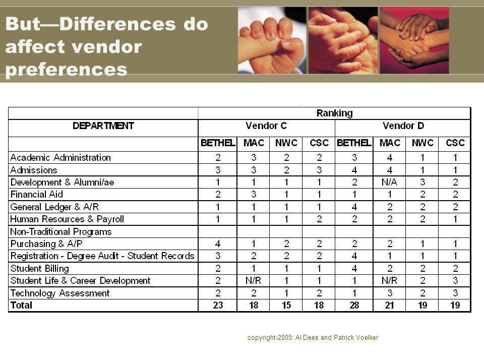 copyright-2005: Al Dees and Patrick Voelker But—Differences do affect vendor preferences