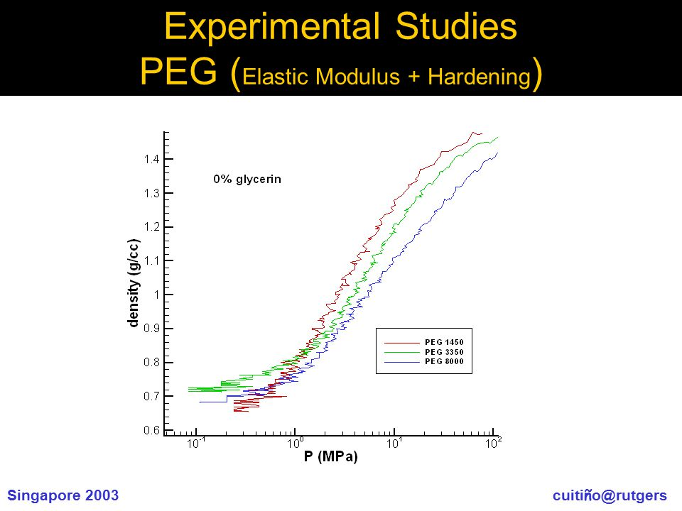Singapore 2003 cuiti ñ o@rutgers Experimental Studies PEG ( Elastic Modulus + Hardening )