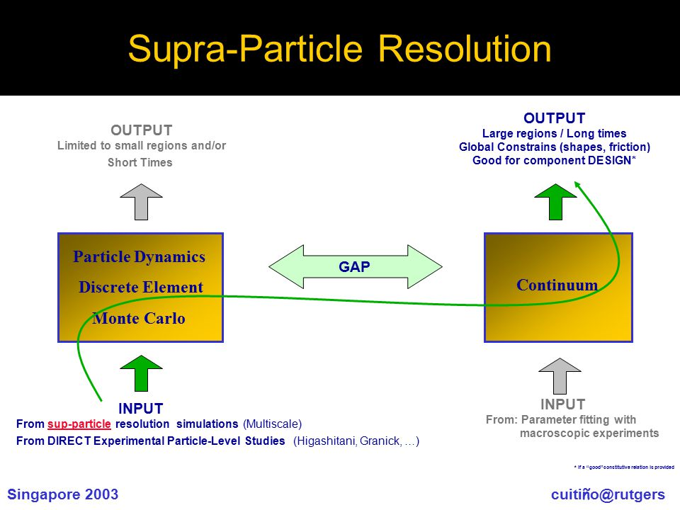 "Singapore 2003 cuiti ñ o@rutgers Supra-Particle Resolution * If a ""good""constitutive relation is provided Continuum INPUT From: Parameter fitting with"