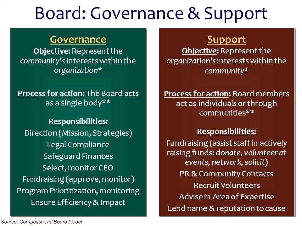© 2011 PlayBook Consulting Group 30 Board: Governance & Support Governance Objective: Represent the community's interests within the organization* Process for action: The Board acts as a single body** Responsibilities: Direction (Mission, Strategies) Legal Compliance Safeguard Finances Select, monitor CEO Fundraising (approve, monitor) Program Prioritization, monitoring Ensure Efficiency & Impact Governance Objective: Represent the community's interests within the organization* Process for action: The Board acts as a single body** Responsibilities: Direction (Mission, Strategies) Legal Compliance Safeguard Finances Select, monitor CEO Fundraising (approve, monitor) Program Prioritization, monitoring Ensure Efficiency & Impact Support Objective: Represent the organization's interests within the community* Process for action: Board members act as individuals or through communities** Responsibilities: Fundraising (assist staff in actively raising funds: donate, volunteer at events, network, solicit) PR & Community Contacts Recruit Volunteers Advise in Area of Expertise Lend name & reputation to cause Support Objective: Represent the organization's interests within the community* Process for action: Board members act as individuals or through communities** Responsibilities: Fundraising (assist staff in actively raising funds: donate, volunteer at events, network, solicit) PR & Community Contacts Recruit Volunteers Advise in Area of Expertise Lend name & reputation to cause Source: CompassPoint Board Model