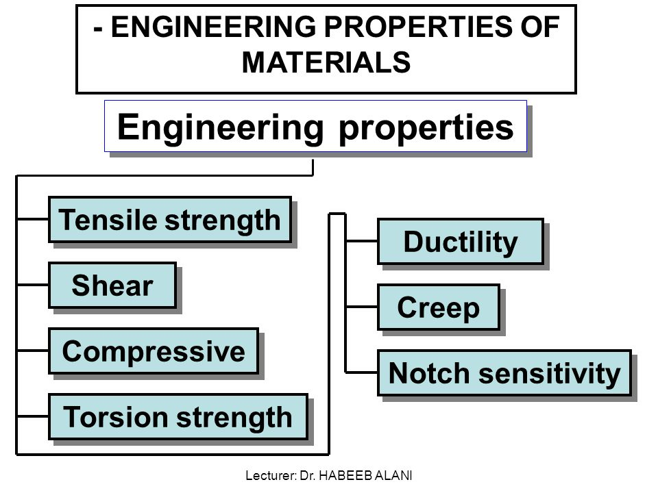 Engineering properties Tensile strength - ENGINEERING PROPERTIES OF MATERIALS Shear Compressive Torsion strength Ductility Creep Notch sensitivity Lecturer: Dr.