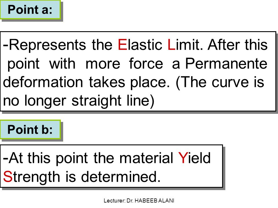 Point a: - Represents the Elastic Limit.