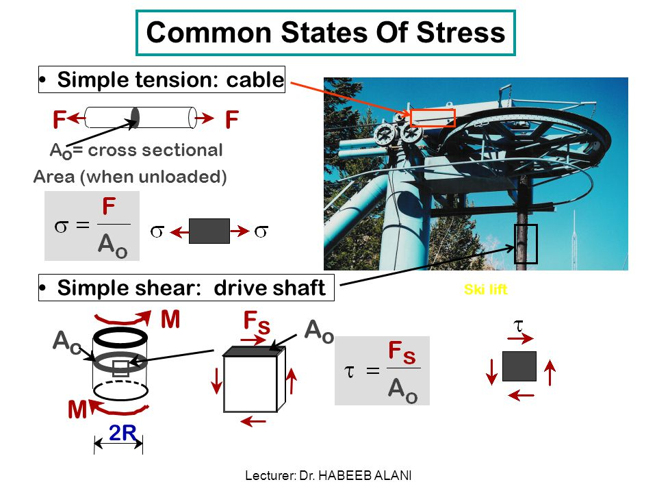 Simple tension: cable Simple shear: drive shaft Ski lift A o = cross sectional Area (when unloaded) FF M M A o 2R F s A c Common States Of Stress Lecturer: Dr.