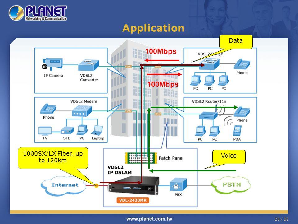 23 / 32 Application 100Mbps 1000SX/LX Fiber, up to 120km Voice Data