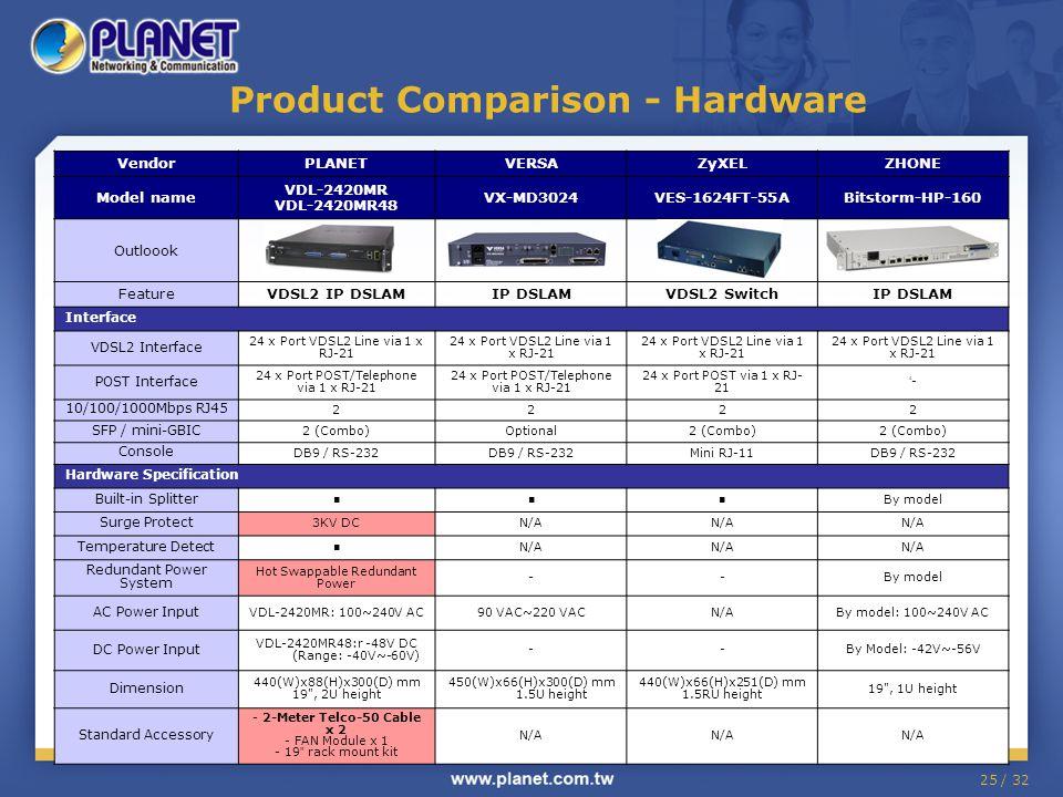 25 / 32 Product Comparison - Hardware VendorPLANETVERSAZyXELZHONE Model name VDL-2420MR VDL-2420MR48 VX-MD3024VES-1624FT-55ABitstorm-HP-160 Outloook FeatureVDSL2 IP DSLAMIP DSLAMVDSL2 SwitchIP DSLAM Interface VDSL2 Interface 24 x Port VDSL2 Line via 1 x RJ-21 POST Interface 24 x Port POST/Telephone via 1 x RJ-21 24 x Port POST via 1 x RJ- 21 '-'- 10/100/1000Mbps RJ45 2222 SFP / mini-GBIC 2 (Combo)Optional2 (Combo) Console DB9 / RS-232 Mini RJ-11DB9 / RS-232 Hardware Specification Built-in Splitter ■■■ By model Surge Protect 3KV DCN/A Temperature Detect ■ N/A Redundant Power System Hot Swappable Redundant Power --By model AC Power Input VDL-2420MR: 100~240V AC90 VAC~220 VACN/ABy model: 100~240V AC DC Power Input VDL-2420MR48:r -48V DC (Range: -40V~-60V) --By Model: -42V~-56V Dimension 440(W)x88(H)x300(D) mm 19 , 2U height 450(W)x66(H)x300(D) mm 1.5U height 440(W)x66(H)x251(D) mm 1.5RU height 19 , 1U height Standard Accessory - 2-Meter Telco-50 Cable x 2 - FAN Module x 1 - 19 rack mount kit N/A