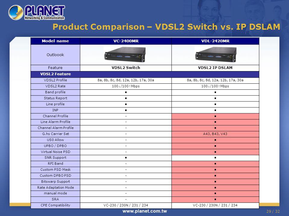 29 / 32 Product Comparison – VDSL2 Switch vs.