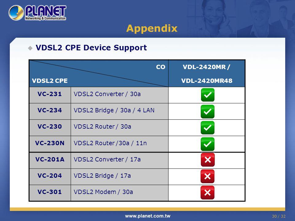 30 / 32  VDSL2 CPE Device Support Appendix CO VDSL2 CPE VDL-2420MR / VDL-2420MR48 VC-231VDSL2 Converter / 30a VC-234VDSL2 Bridge / 30a / 4 LAN VC-230VDSL2 Router / 30a VC-230NVDSL2 Router /30a / 11n VC-201AVDSL2 Converter / 17a VC-204VDSL2 Bridge / 17a VC-301VDSL2 Modem / 30a