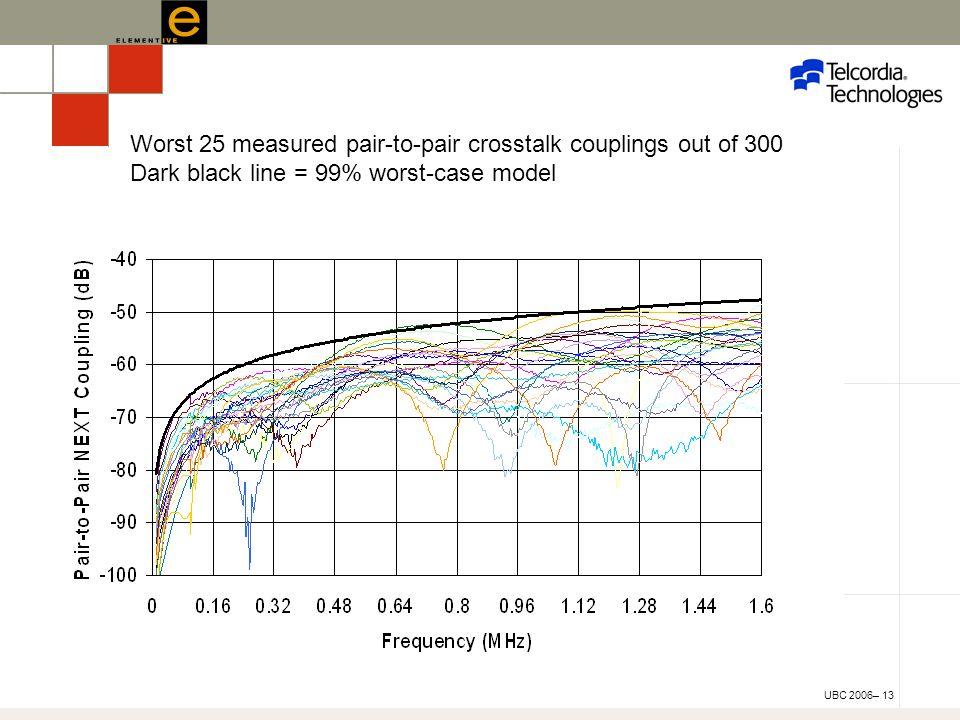UBC 2006– 13 Worst 25 measured pair-to-pair crosstalk couplings out of 300 Dark black line = 99% worst-case model
