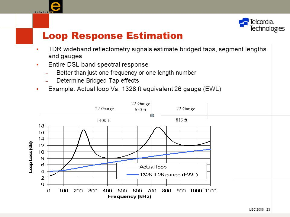 UBC 2006– 23 Loop Response Estimation  TDR wideband reflectometry signals estimate bridged taps, segment lengths and gauges  Entire DSL band spectral response – Better than just one frequency or one length number – Determine Bridged Tap effects  Example: Actual loop Vs.