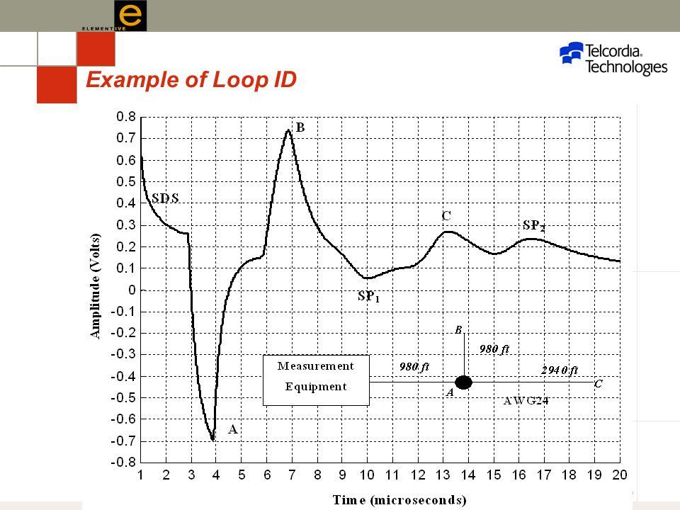 UBC 2006– 43 Example of Loop ID